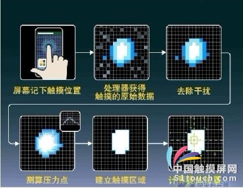 从屏幕原理理论电容屏与电阻屏的区别