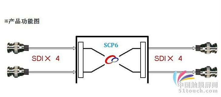 产品特性  最大4X4 路SDI视频矩阵平台/主机  插卡式设计,灵活配置  本地LCD 屏指示系统状态  支持本地键盘控制切换  支持RS232/RS485/网络远程控制切换 专业级矩阵切换平台应用范围  混合高清/标清信号输入/输出切换  混合高清/标清信号相互转换  其它领域