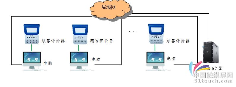 评价器结构图
